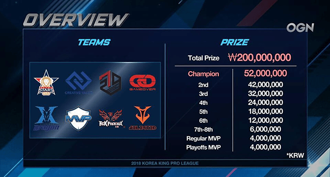 2018 Korea King Pro League Overview