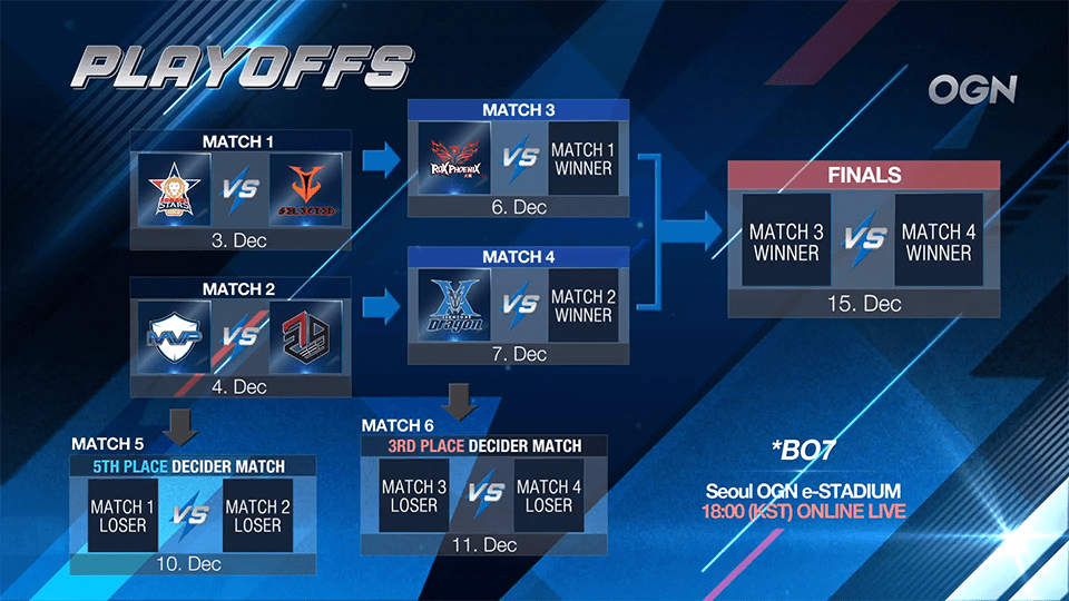 2018 KRKPL Playoffs Bracket