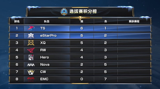 2019 Honor of Kings Winter Champion Cup Qualifier Stage Standings