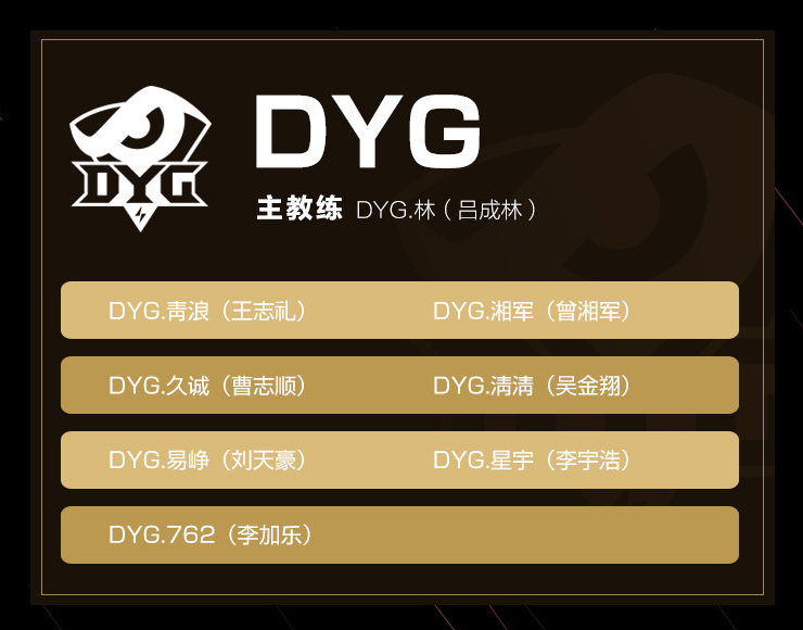 DYG King Pro League Spring 2020 Roster