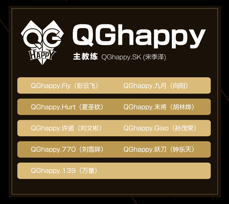 QG happy King Pro League Spring 2020 Roster