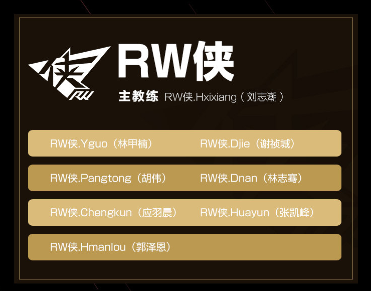 Rogue Warriors King Pro League Spring 2020 Roster