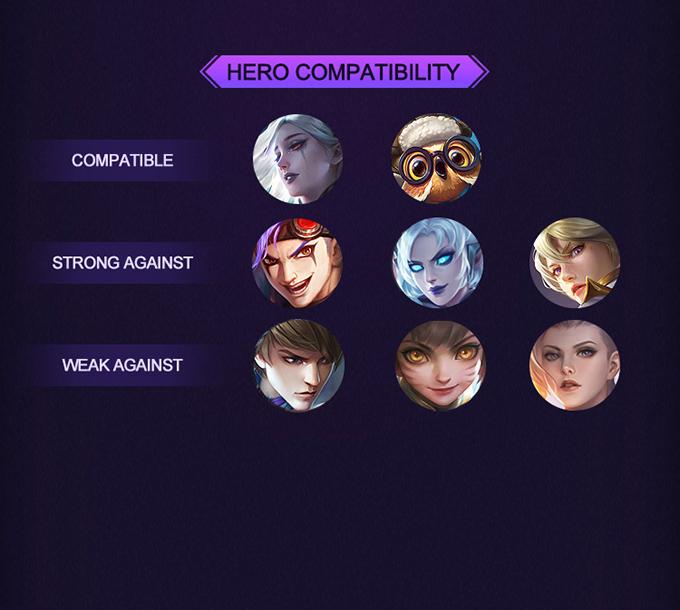 MLBB Hero Academy Cecilion - Hero Compatibility