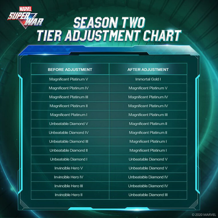 MARVEL Super War Season 2 Tier Adjusment Chart 2