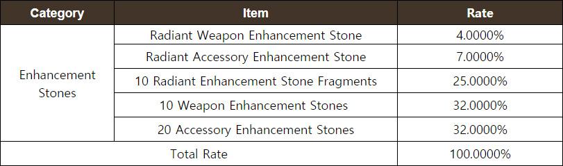 Enhancement Stone Plus Chest