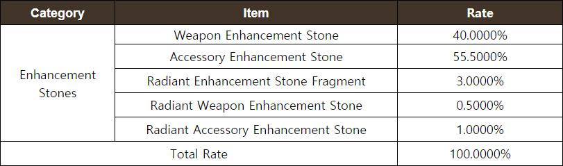 Enhancement Stone Chest