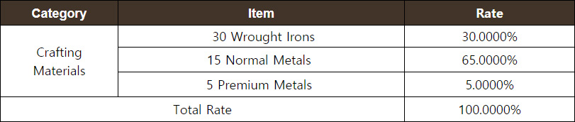 Weapon Crafting Materials Chest