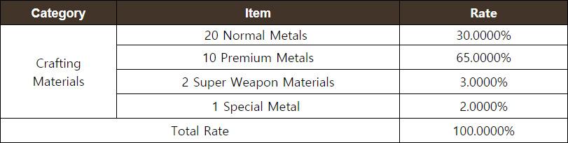 Premium Weapon Crafting Materials Chest