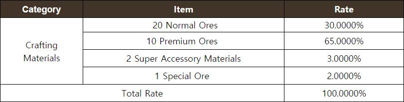 Premium Accessory Crafting Materials Chest
