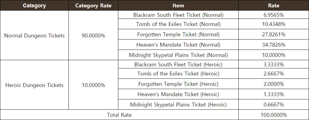 Dungeon Ticket Chest
