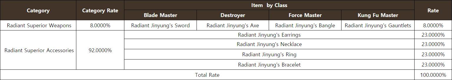 Radiant Superior Event Equipment Chest