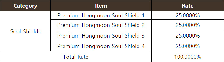 Premium Hongmoon Soul Shield Chest (1-4)