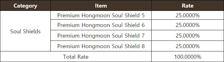 Premium Hongmoon Soul Shield Chest (5-8)
