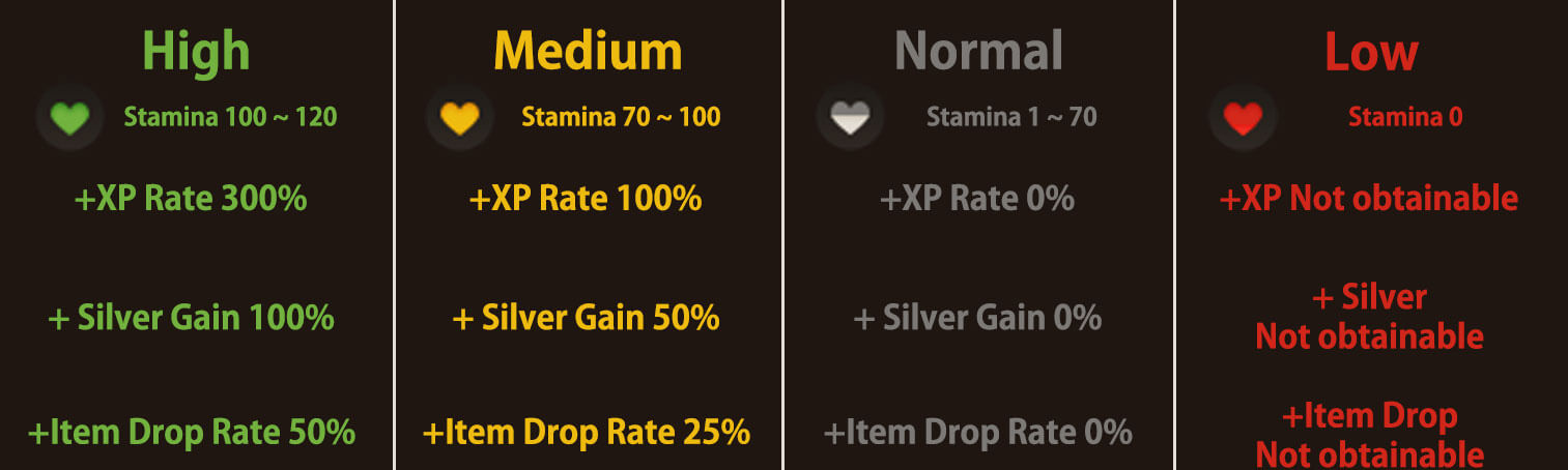 The color of the heart icon can quickly tell you the level of your current Stamina
