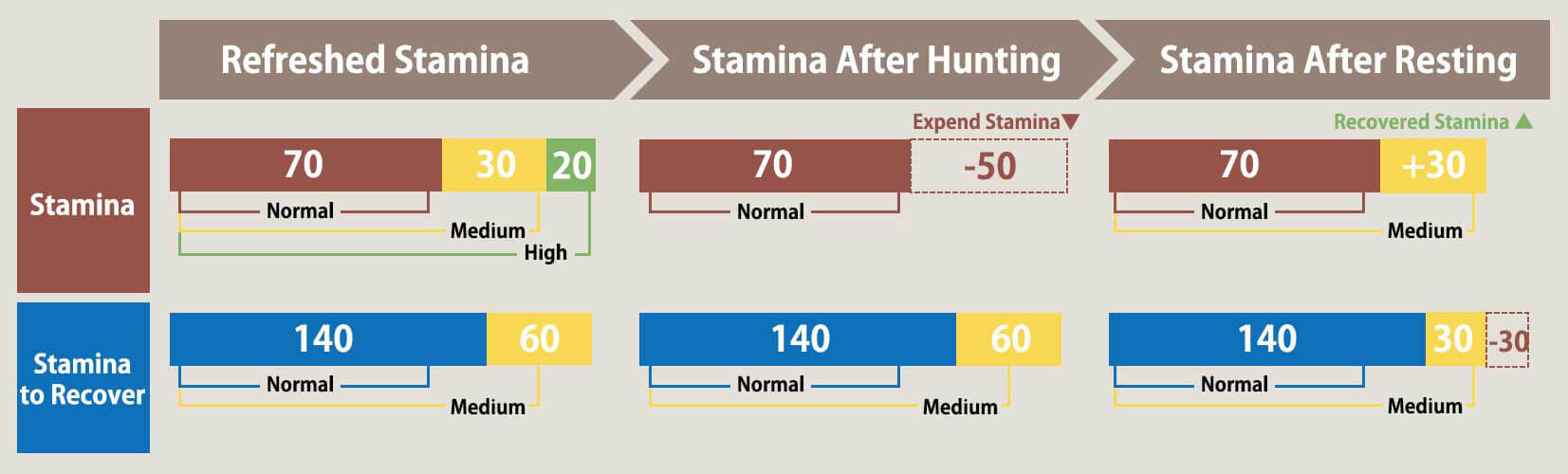 Stamina Charge Requirements