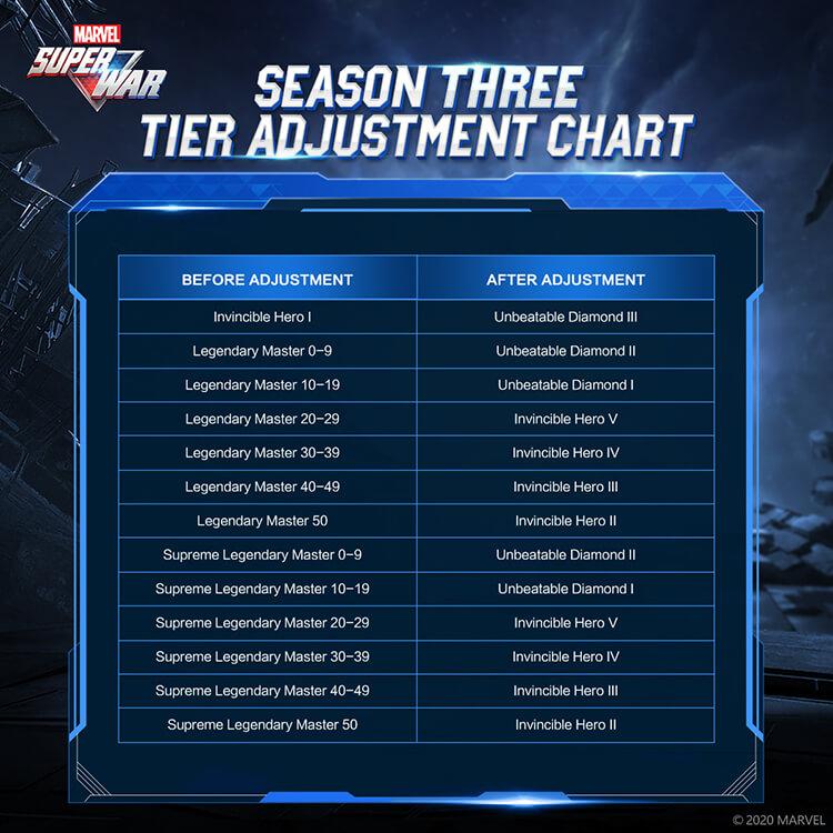 MARVEL Super War Season 3 Tier After Adjustment Chart