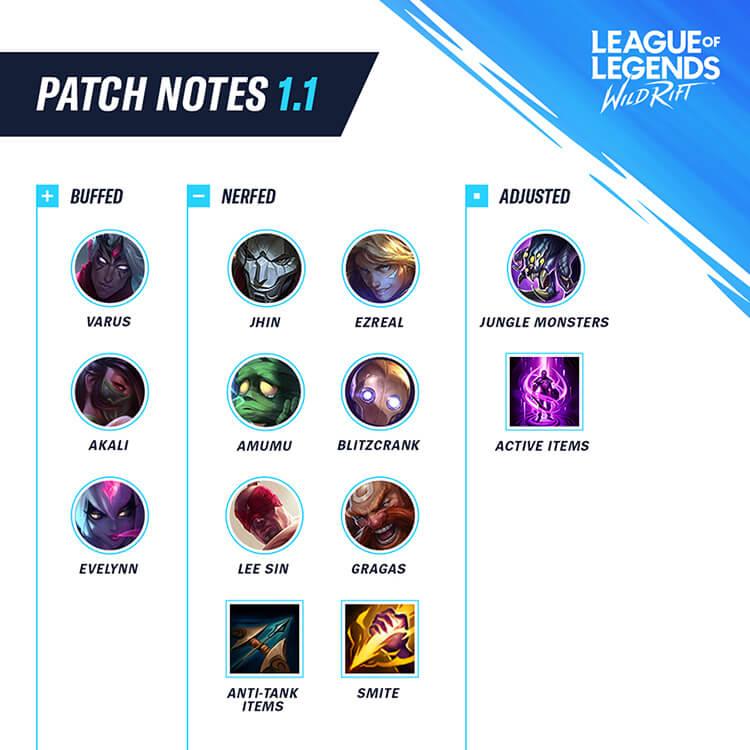 Mid-patch updates
