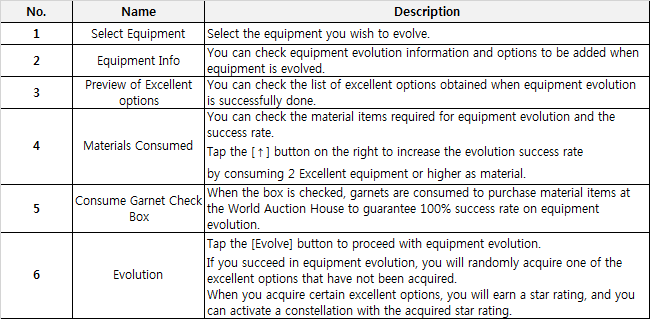 Equipment Evolution