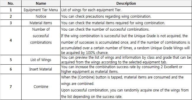 Combine Wings