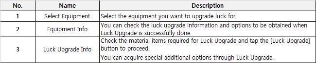 Luck Upgrade