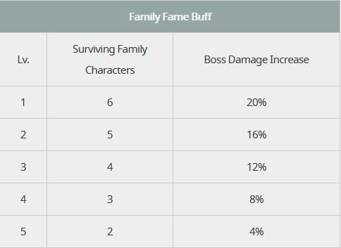 Family Fame Buff