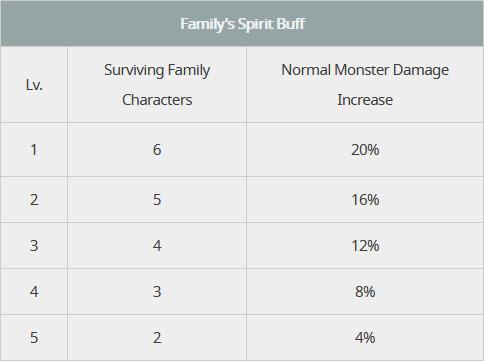 Family's Spirit Buff